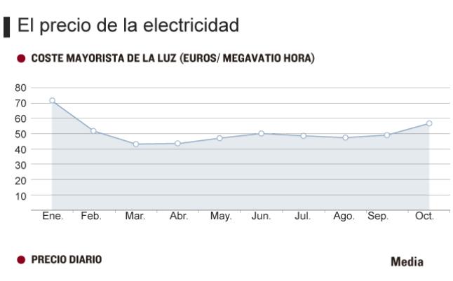 El precio de la luz se dispara un 7% en el octubre más caro de los últimos seis años